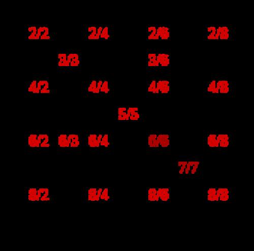 rational number diagram