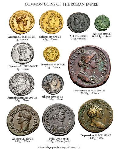 Roman Coins Facts
