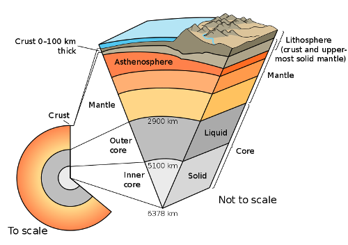 Facts about Tectonic Plates